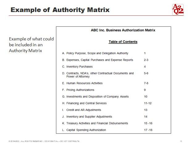 Example of Authority Matrix