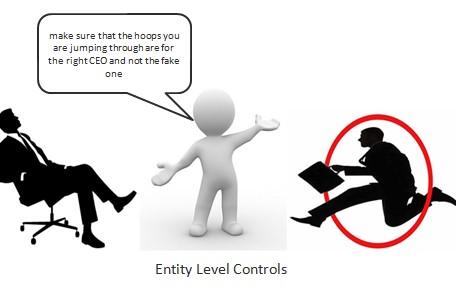 A2Q2 Entity Level Controls