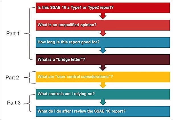 SSAE 16 table of Contents