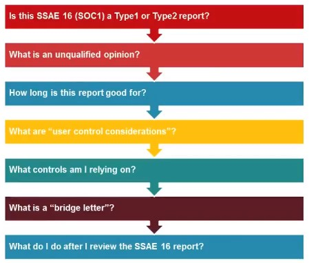 SSAE 16 questions to ask