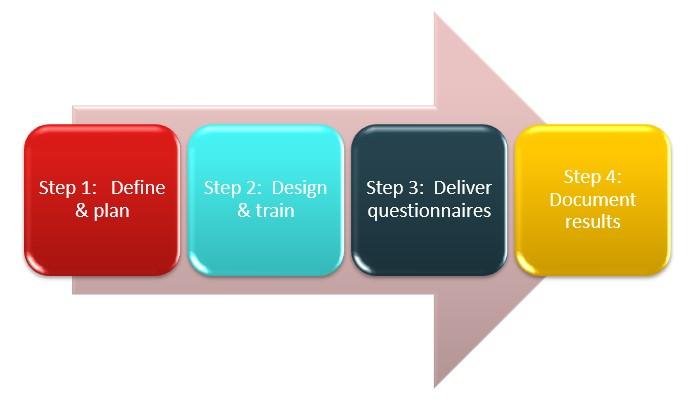 SOX 302 certification process