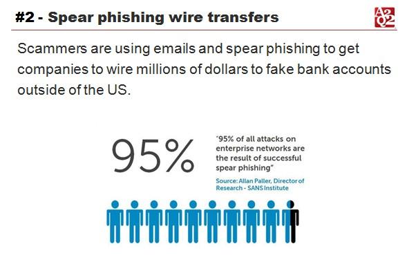 spear phishing wire transfers