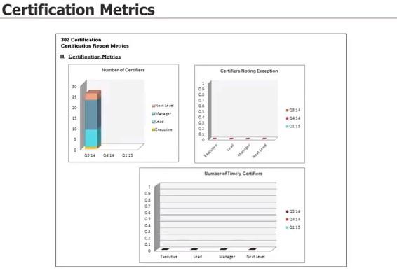 SOX 302 certification metrics