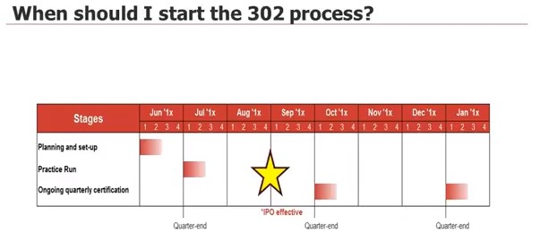 when to start SOX 302 process