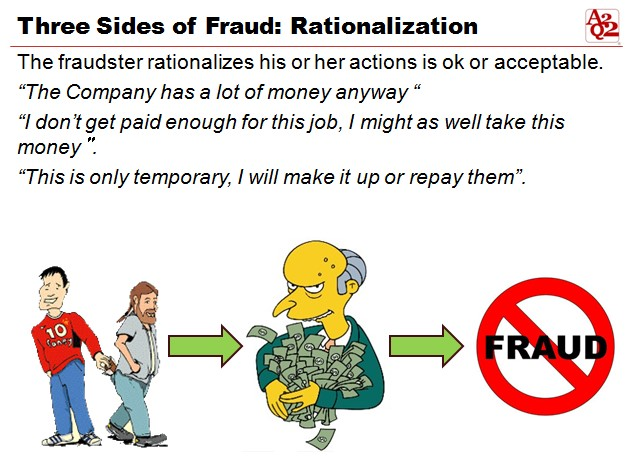 Three Sides of Fraud Rationalization
